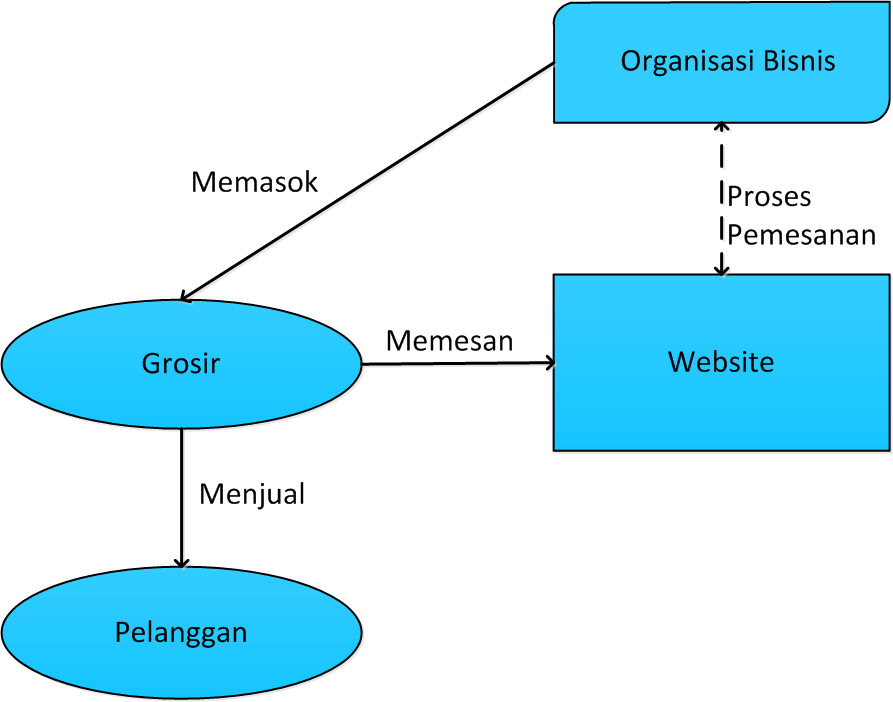 model bisnis e-commerce b2b